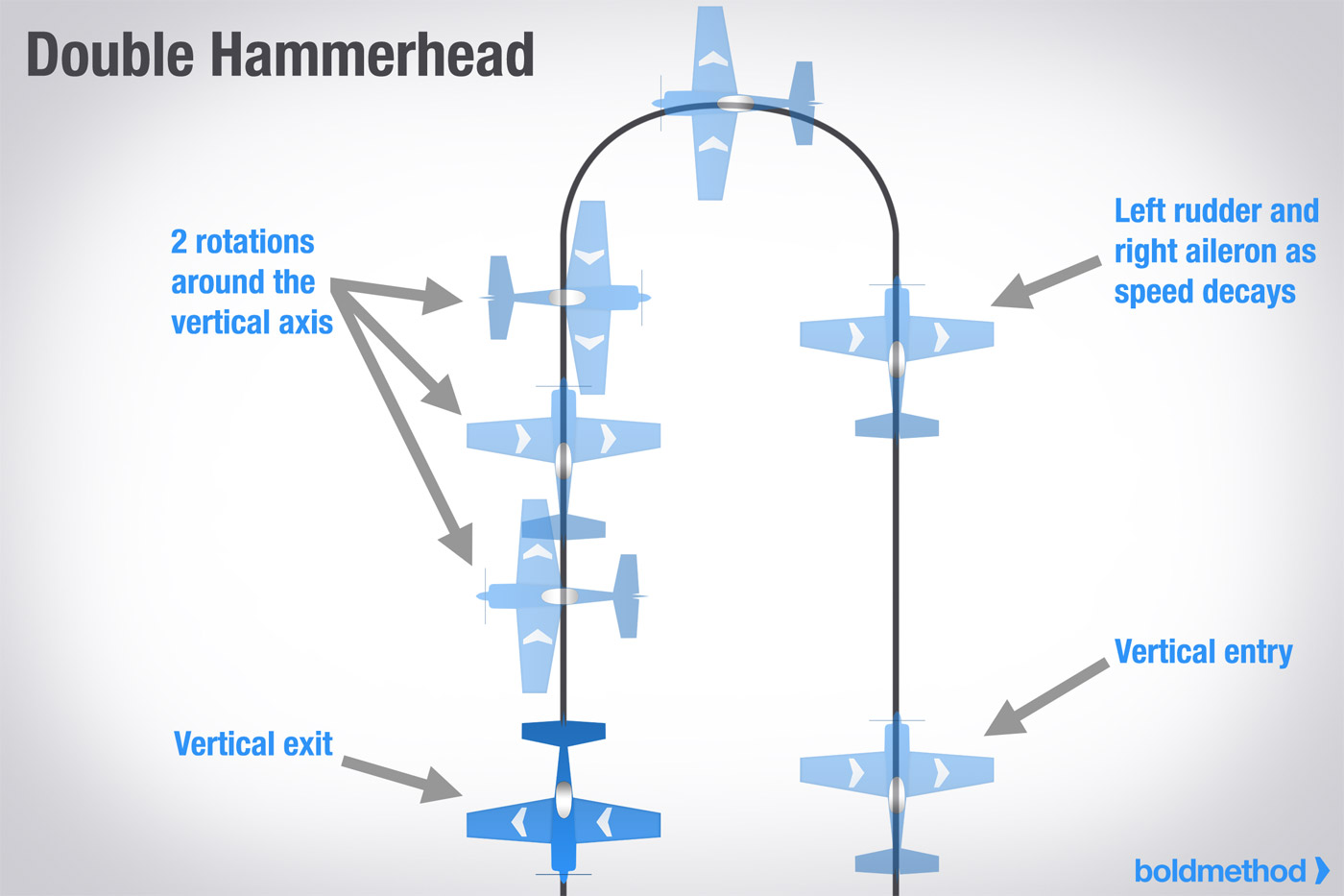 Aerobatic maneuver - Wikipedia