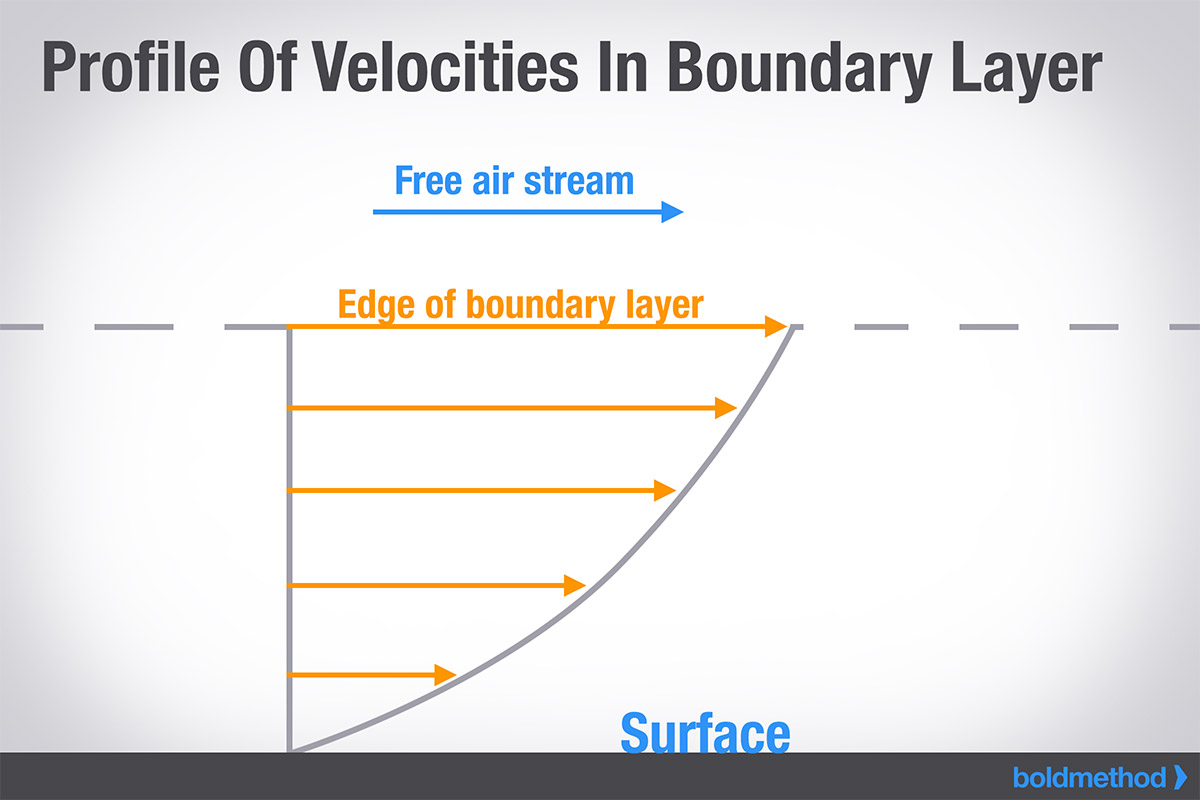 velocities-in-boundary-layer