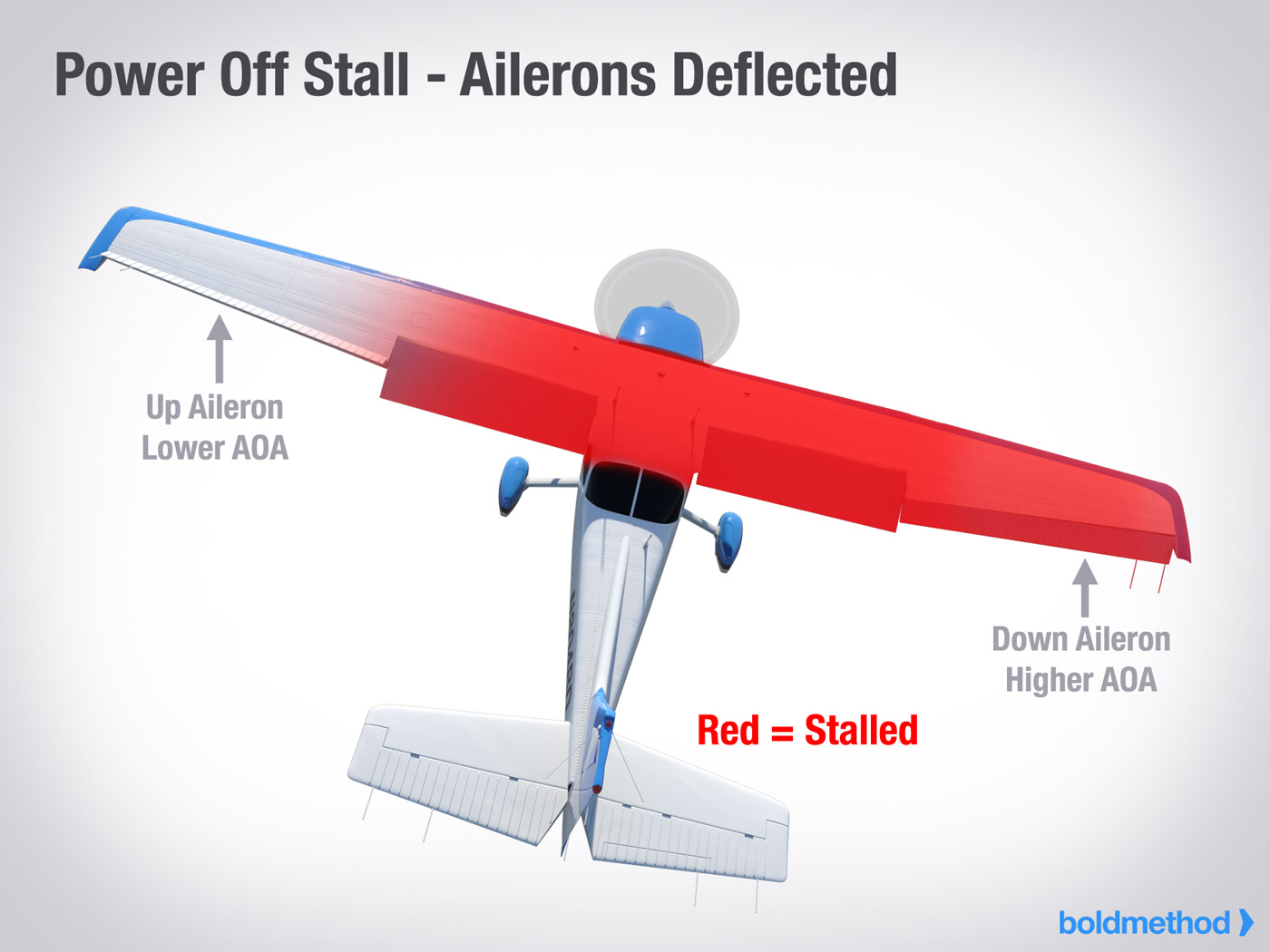 Power-Off Stall - Ailerons Deflected