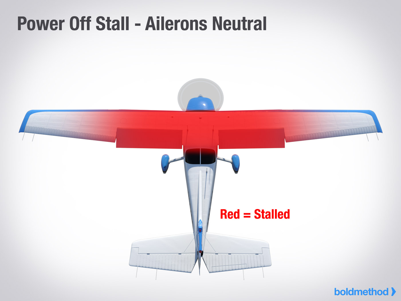 Power-Off Stall - Ailerons Neutral