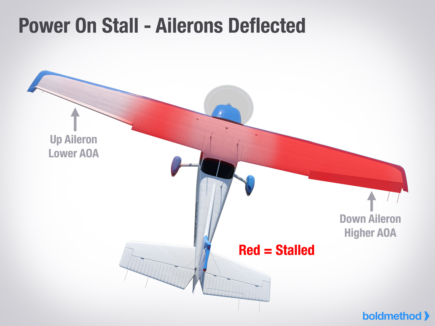 Power-On Stall - Ailerons Deflected
