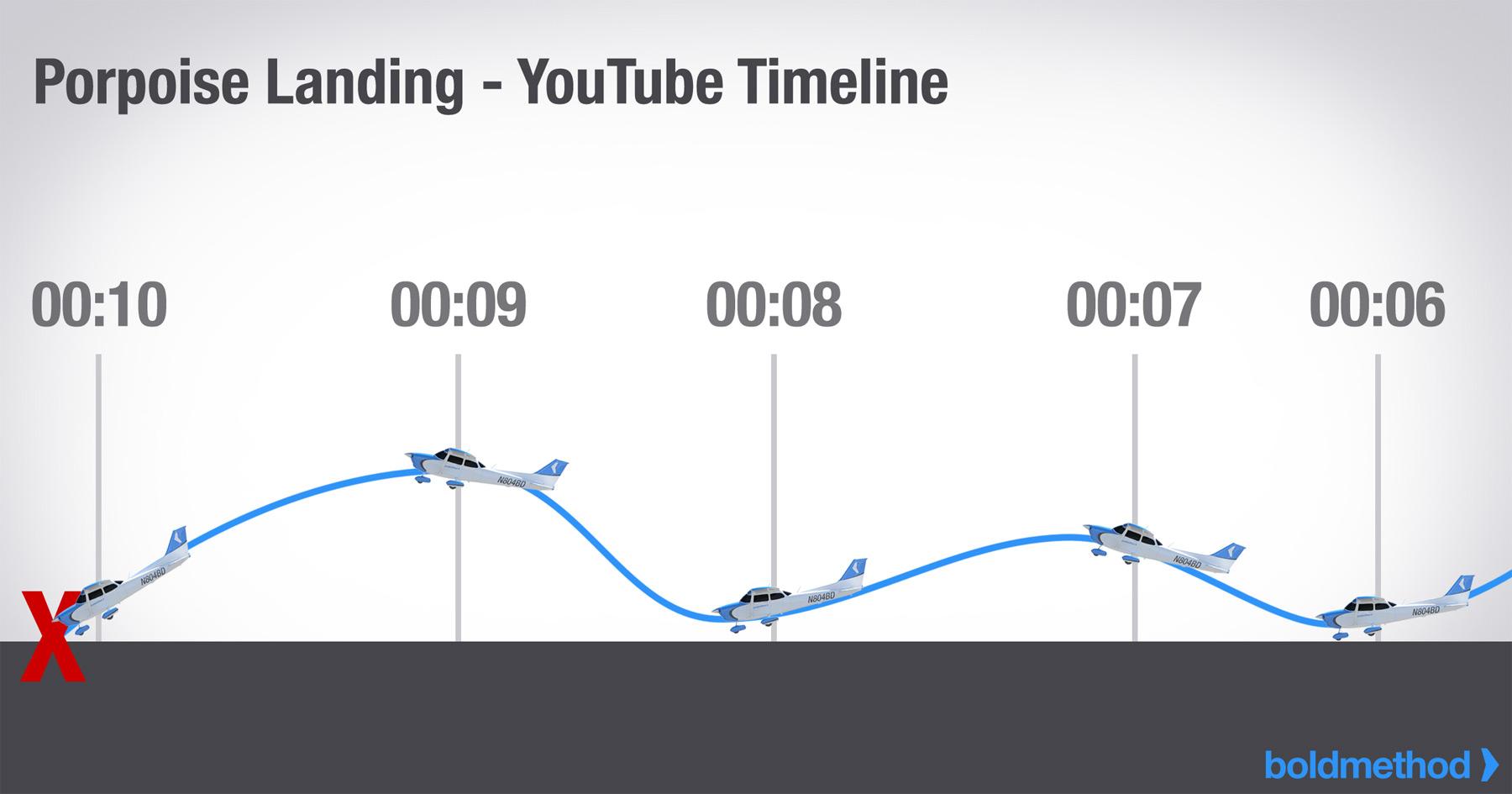 Porpoise Landing Diagram
