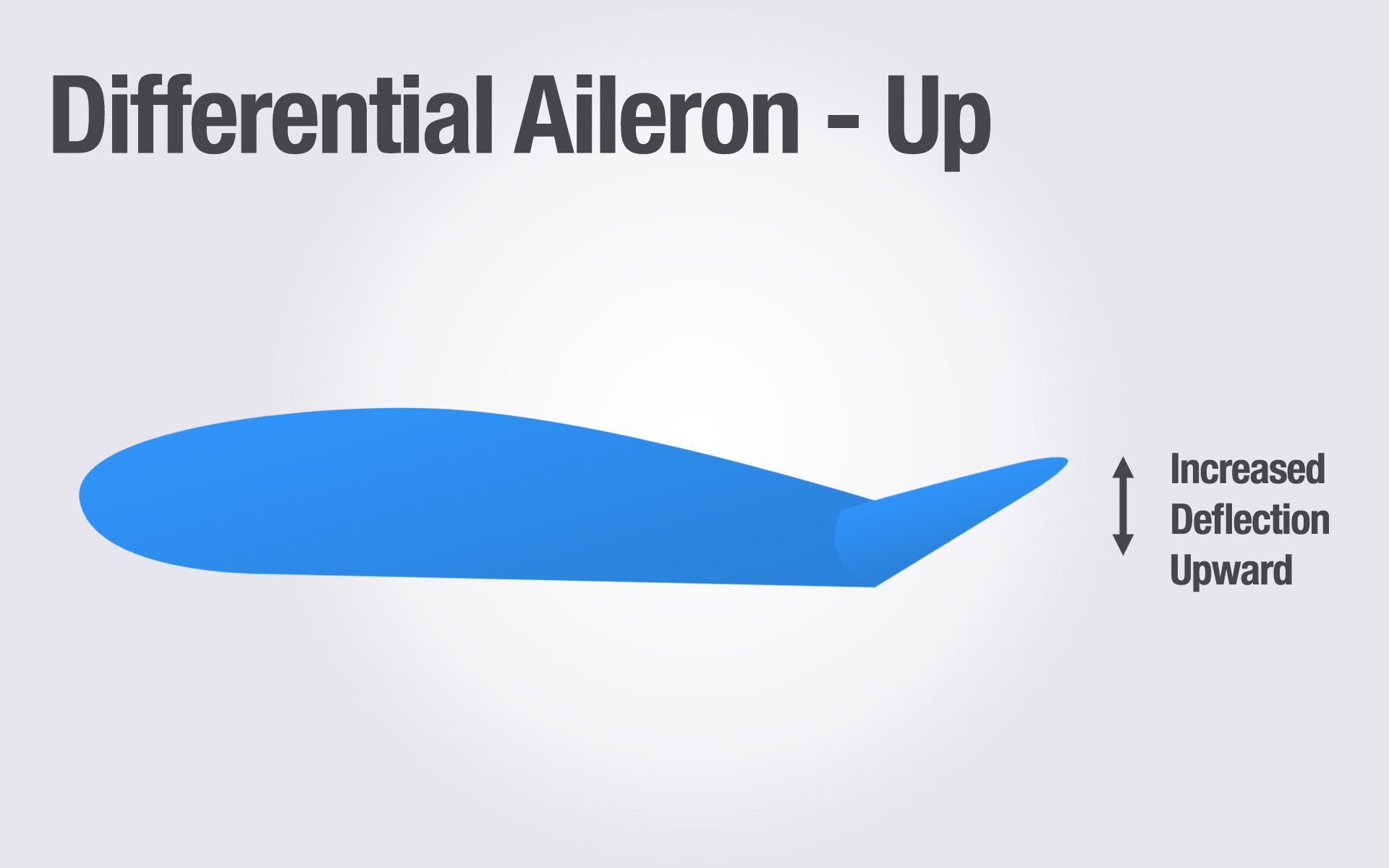 Differential Aileron - Up