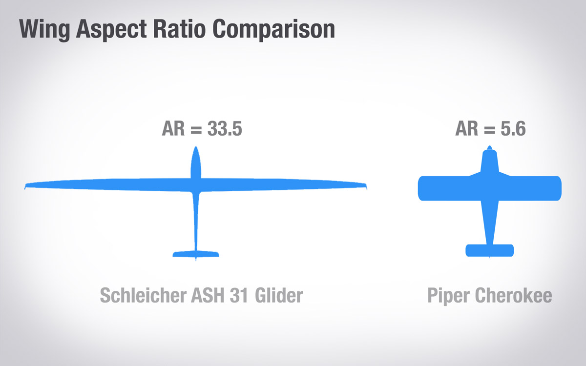 How Gliders Fly, And How They're Different Than Powered Aircraft