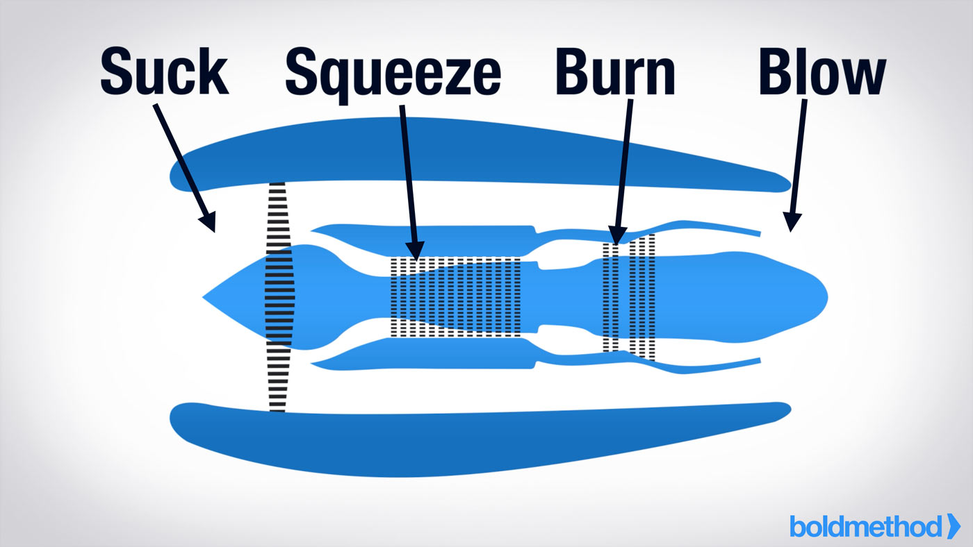 How a jet engine starts boldmethod to understand how a turbine engine starts you should know how it works they run off a suck squeeze burn blow principle take this turbofan engine pooptronica Gallery