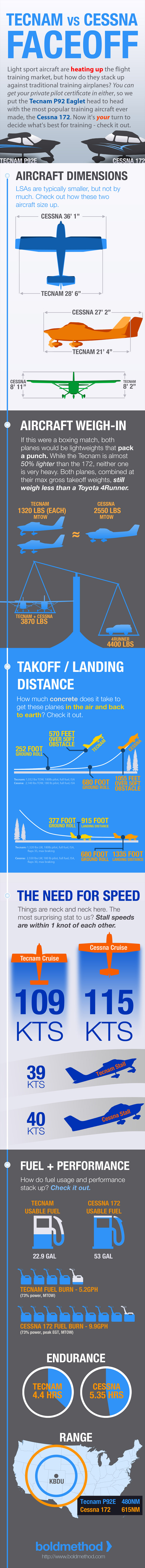 Cessna 172 vs Tecnam P92E Infographic - Mobile Only v3