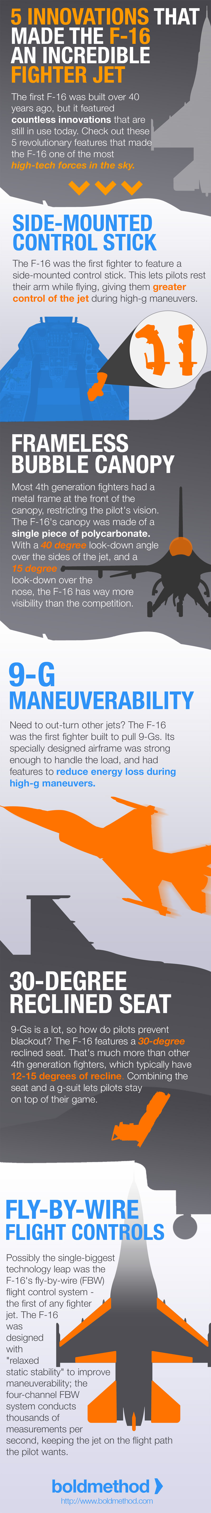 F-16 Infographic - Mobile