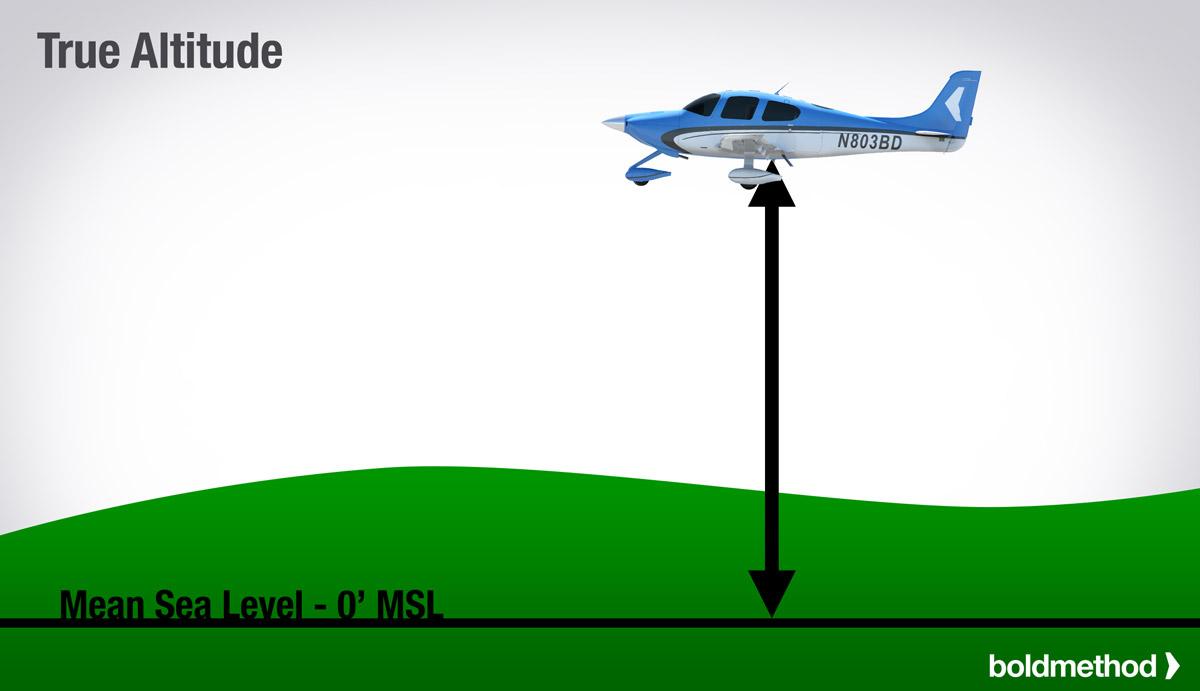 The Types Of Altitude Explained Boldmethod - Sea level altitude