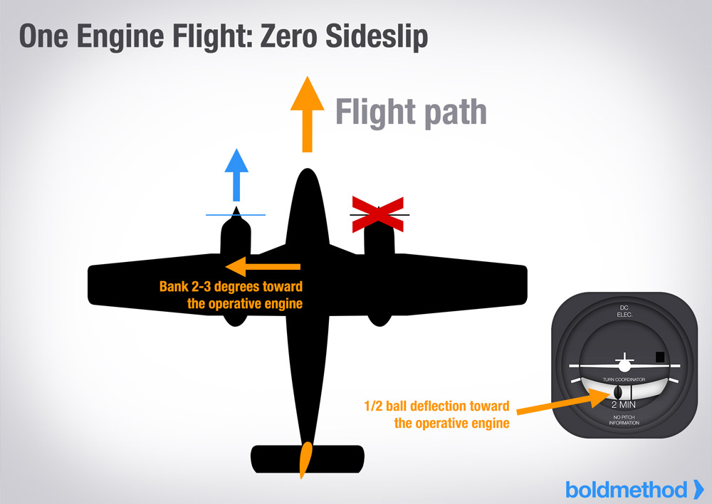 Can a plane fly with only one engine? What about take off and landing?