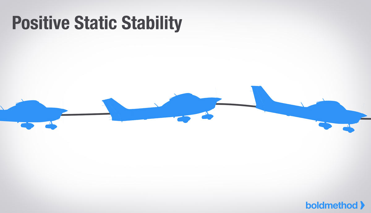The 3 Types Of Static And Dynamic Aircraft Stability | Boldmethod