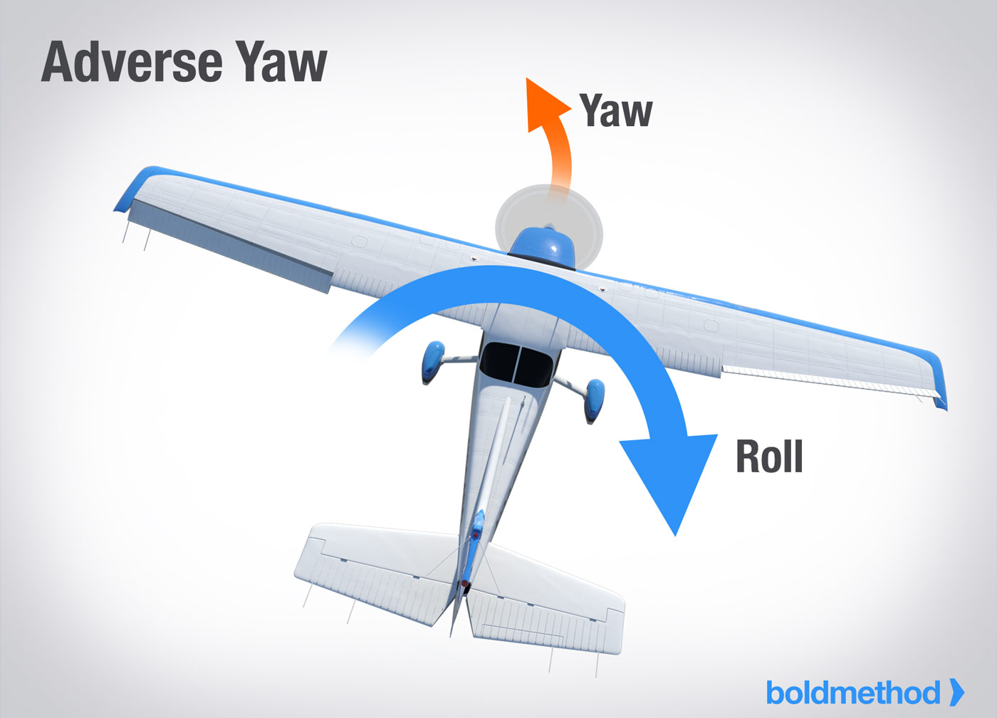 how adverse yaw affects your plane boldmethod