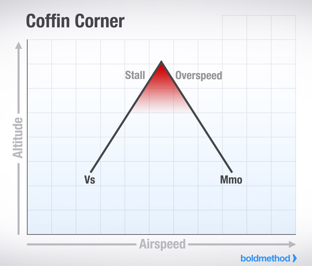 Coffin Corner Where Stall And