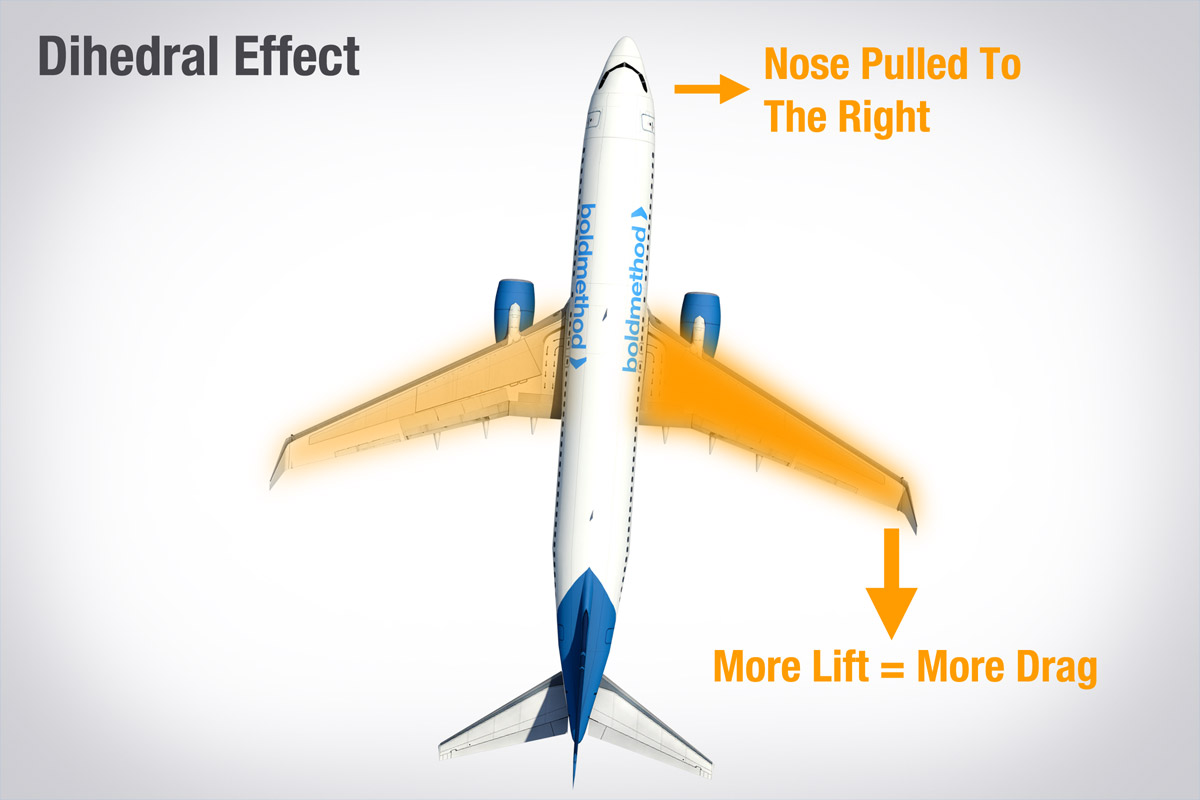 dihedral-effect
