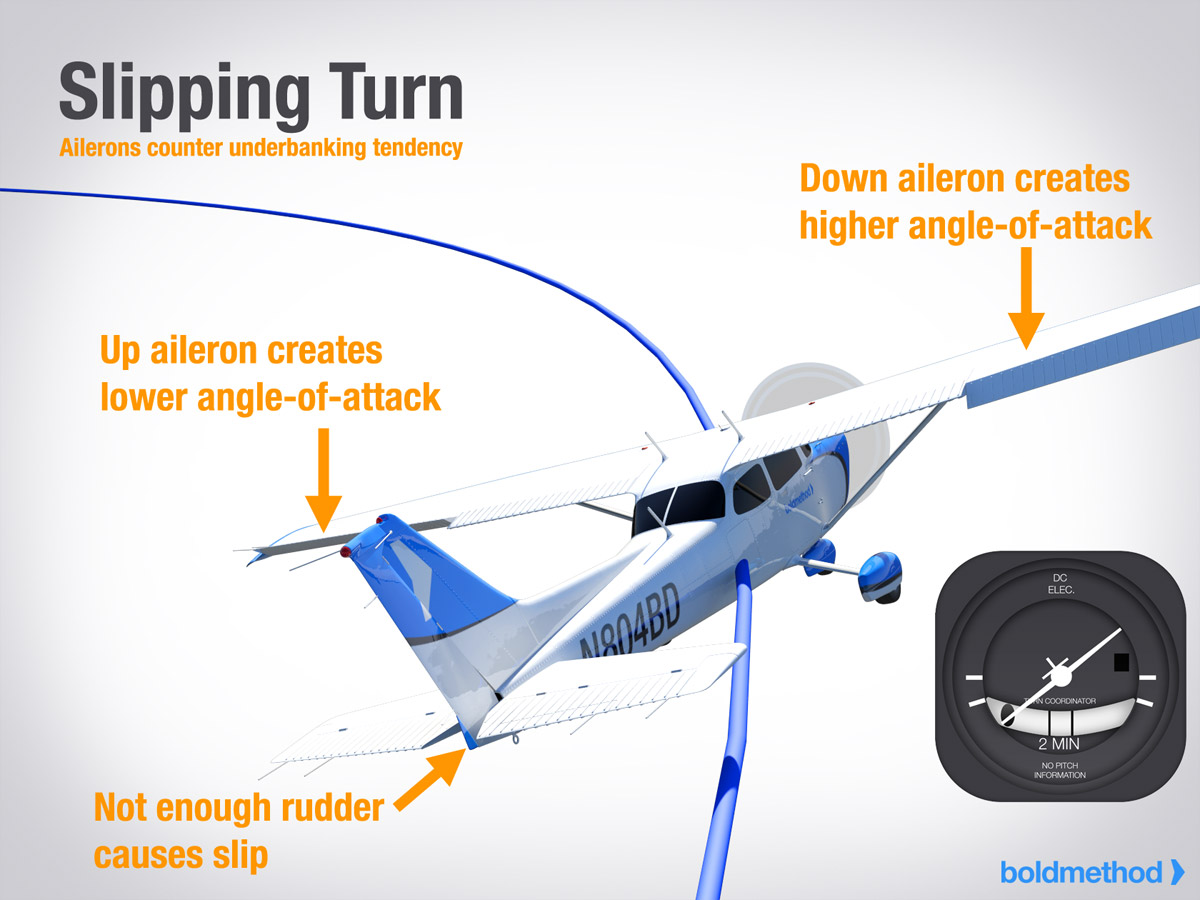 Airplane Slip - 3D