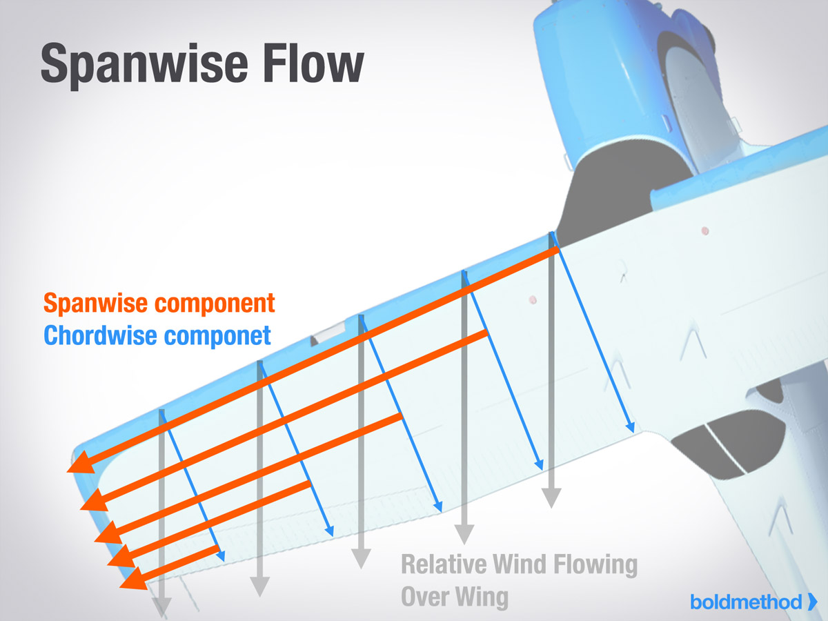 Spanwise Flow During Skid
