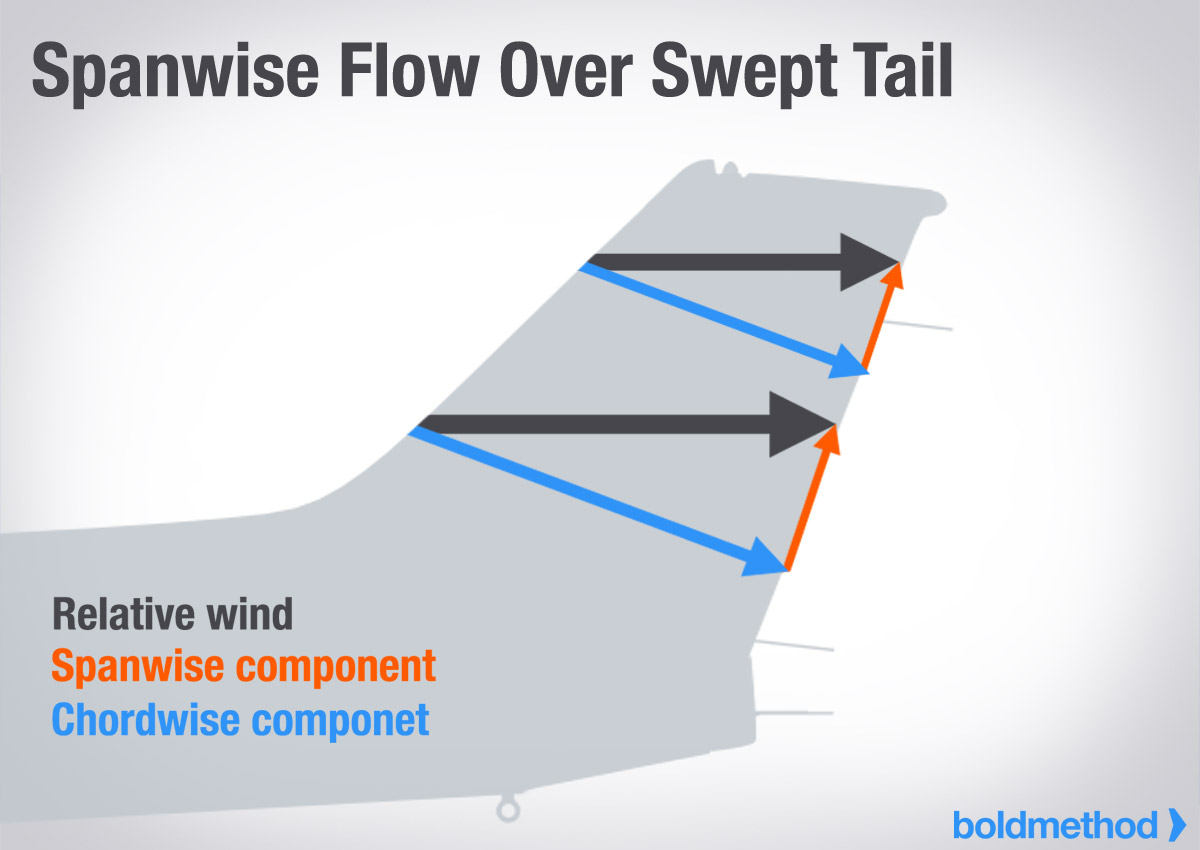 The Cessna Straight Tail vs Swept Tail: Which Is Faster ...