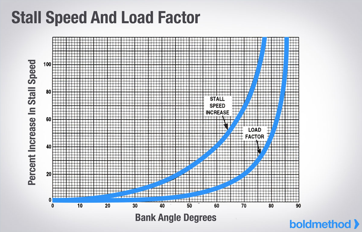 Why does stall speed increase with bank angle boldmethod stall load factor nvjuhfo Gallery