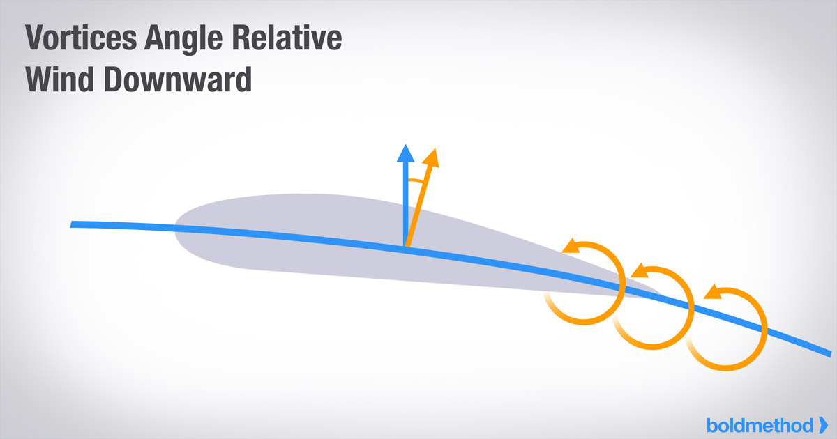 This Is How Winglets Work Boldmethod