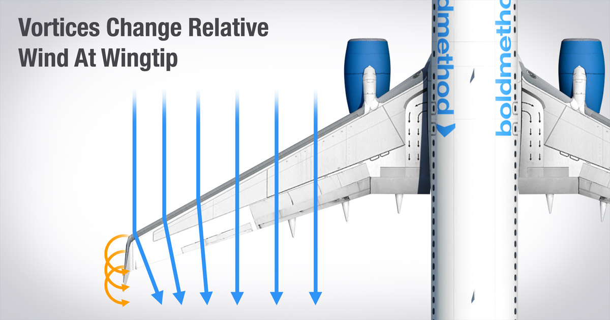 this is how winglets work boldmethod wings victory project in milwaukee wings vector clip art