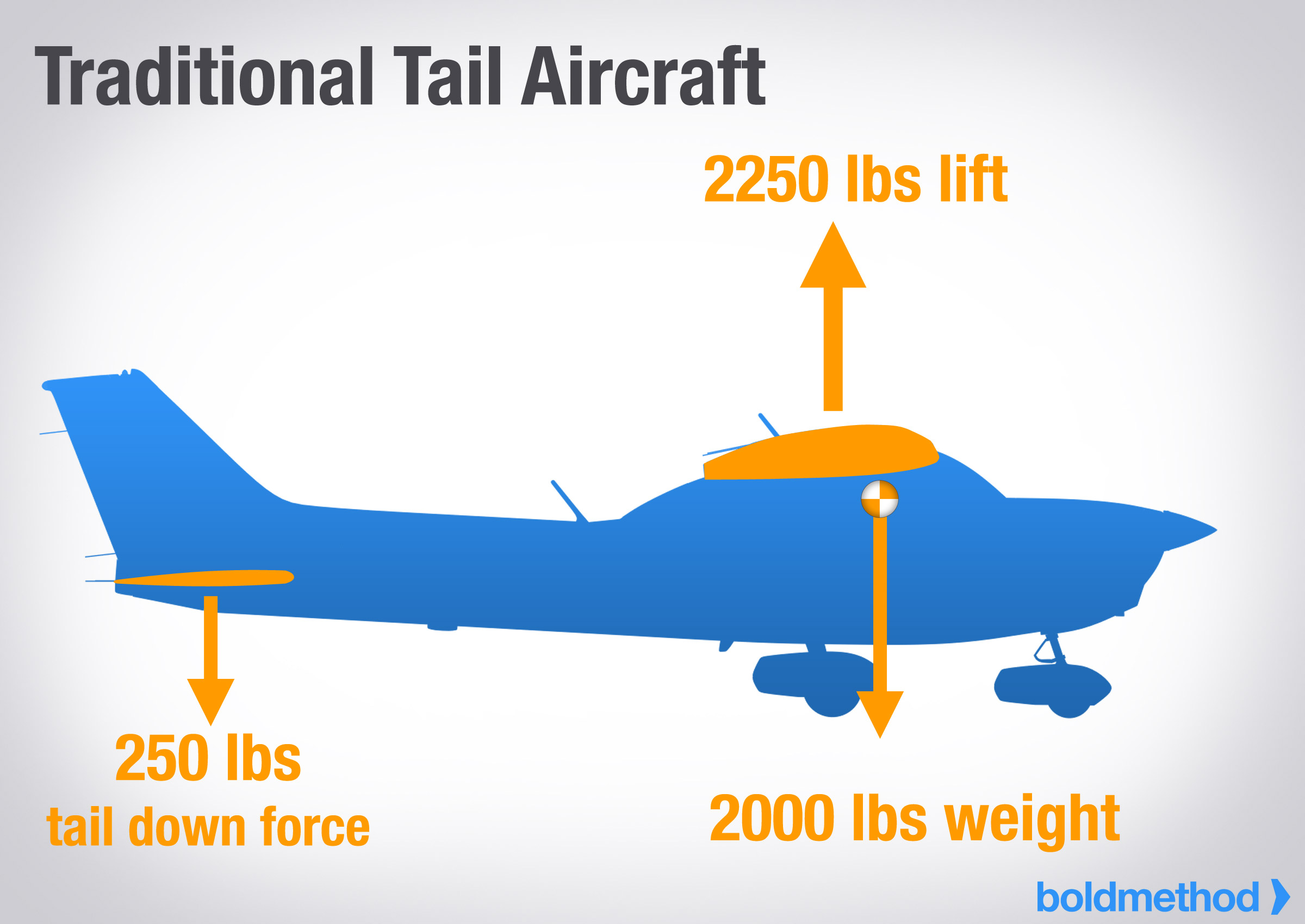 What Are Canards, And Why Don't More Aircraft Have Them