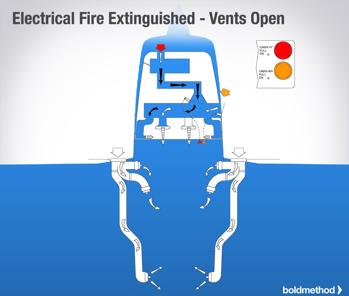 Electrical Fire Extinguished