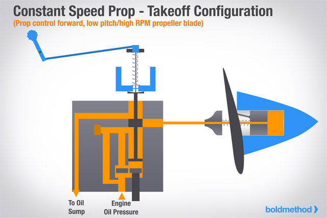 How A Constant Speed Propeller Works | Boldmethod