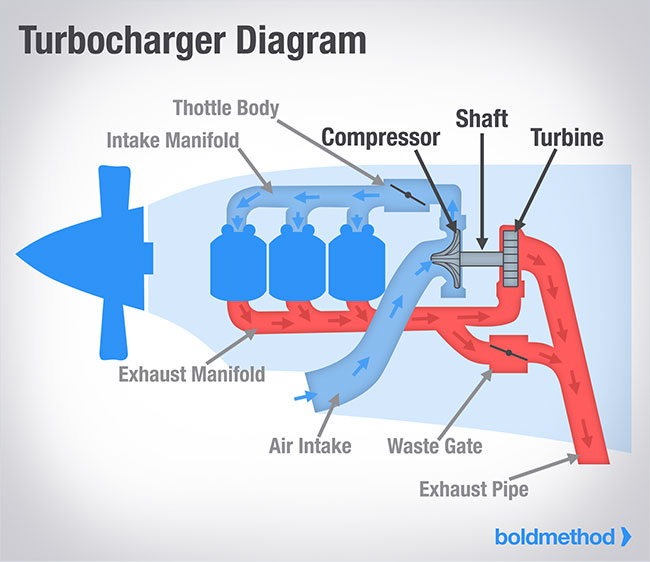How A Turbocharger Works | Boldmethod | Turbo Engine Schematics |  | Boldmethod