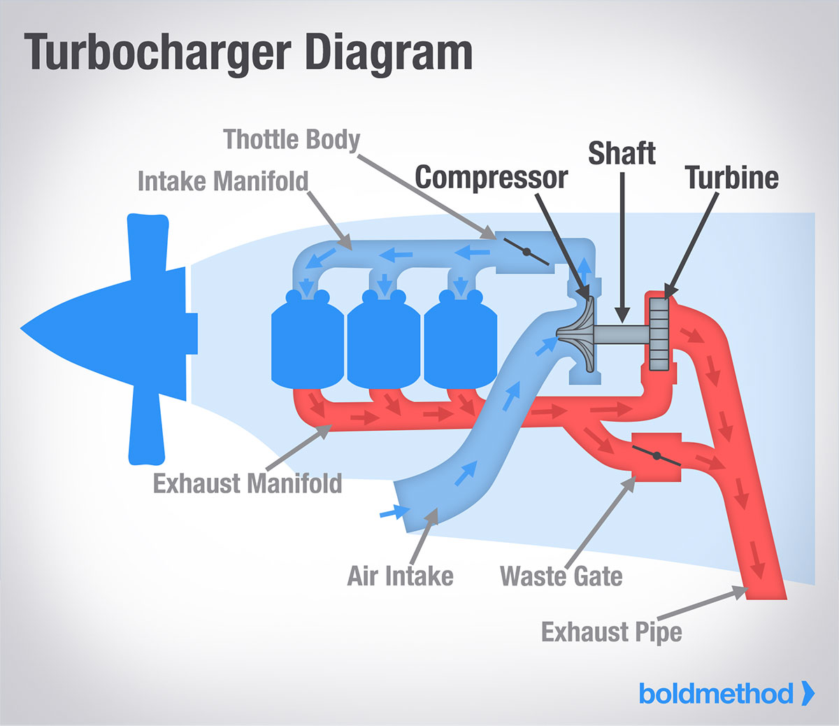 How A Turbocharger Works | Boldmethod | Turbocharged Engine Diagram |  | Boldmethod