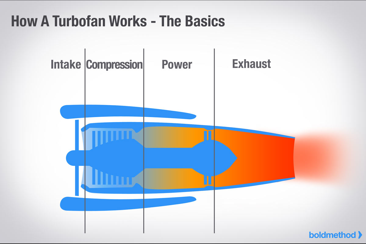 how gas turbine engines work The hot section of a gas turbine engine works above the limits of material  capabilities consequently, there is a high demand for cooling and sealing to  assure.
