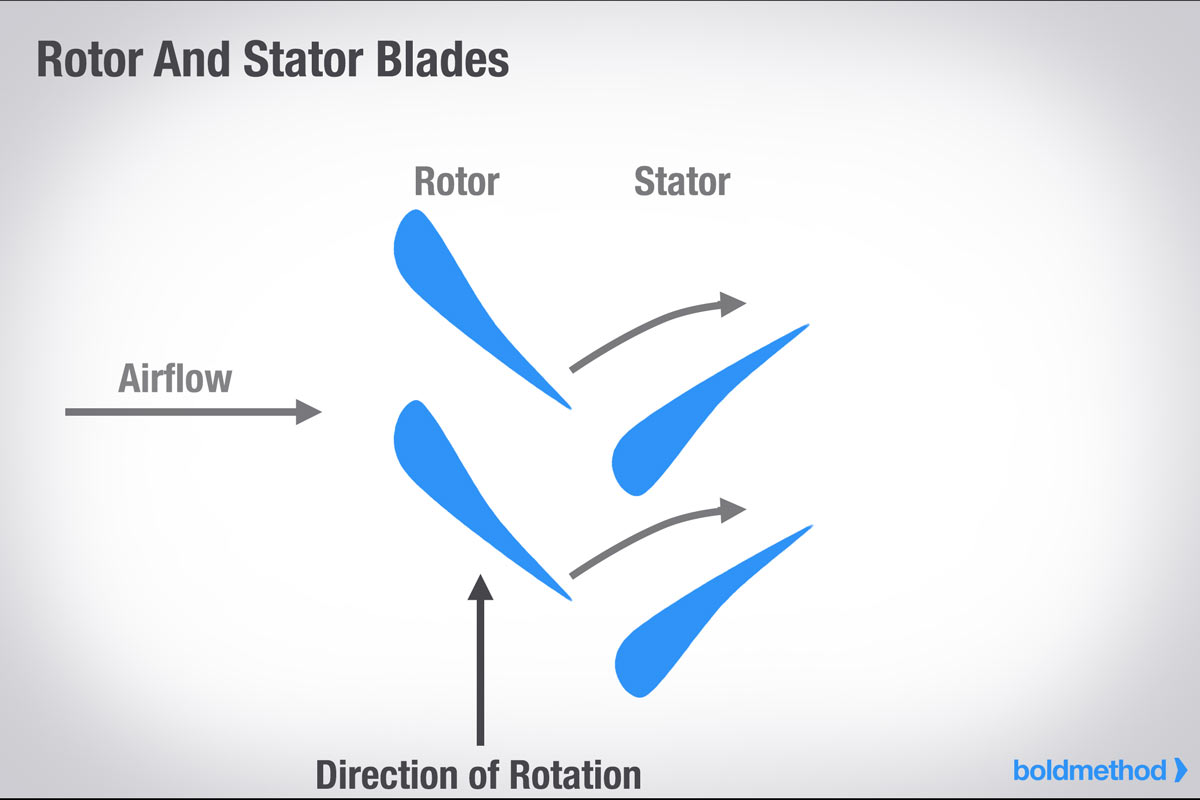 How Does A Turbofan Engine Work Boldmethod Diagram Showing The Operation Of An Axial Flow Turbojet Rotor Stator Blades