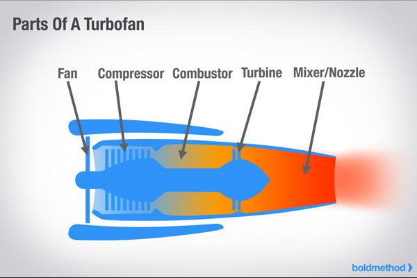 How Does A Turbofan Engine Work? | Boldmethod | Turbine Engine Diagram Fan Blades |  | Boldmethod