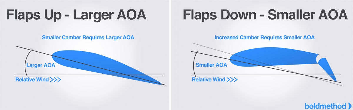 51c2288f3 Extending flaps reduces your aircraft s stall speed for a fairly simple  reason. Because your wing creates more lift with the flaps down