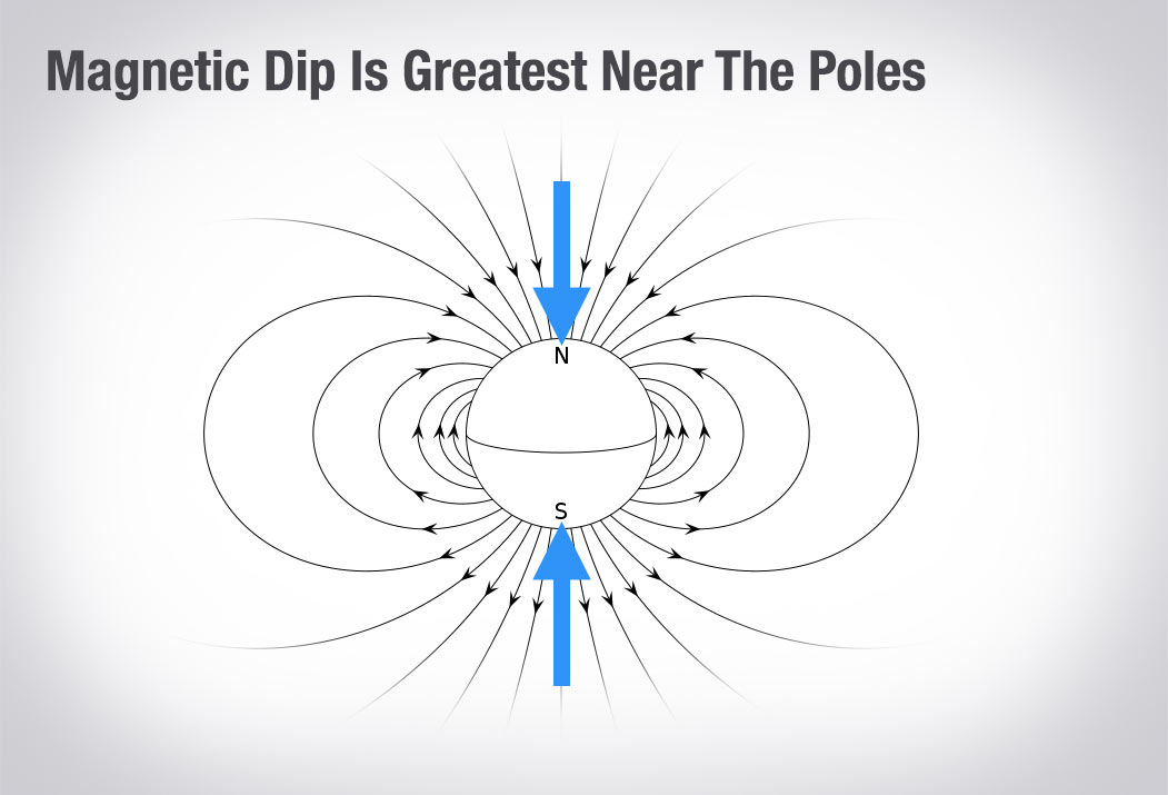 If Youre A Pilot This Is What You Need To Know About Your Magnetic