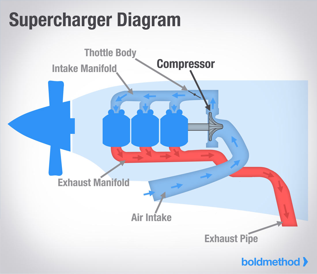 That's important because a supercharger requires engine power to run, as  opposed to a turbocharger, which runs off of waste exhaust gasses. super- diagram