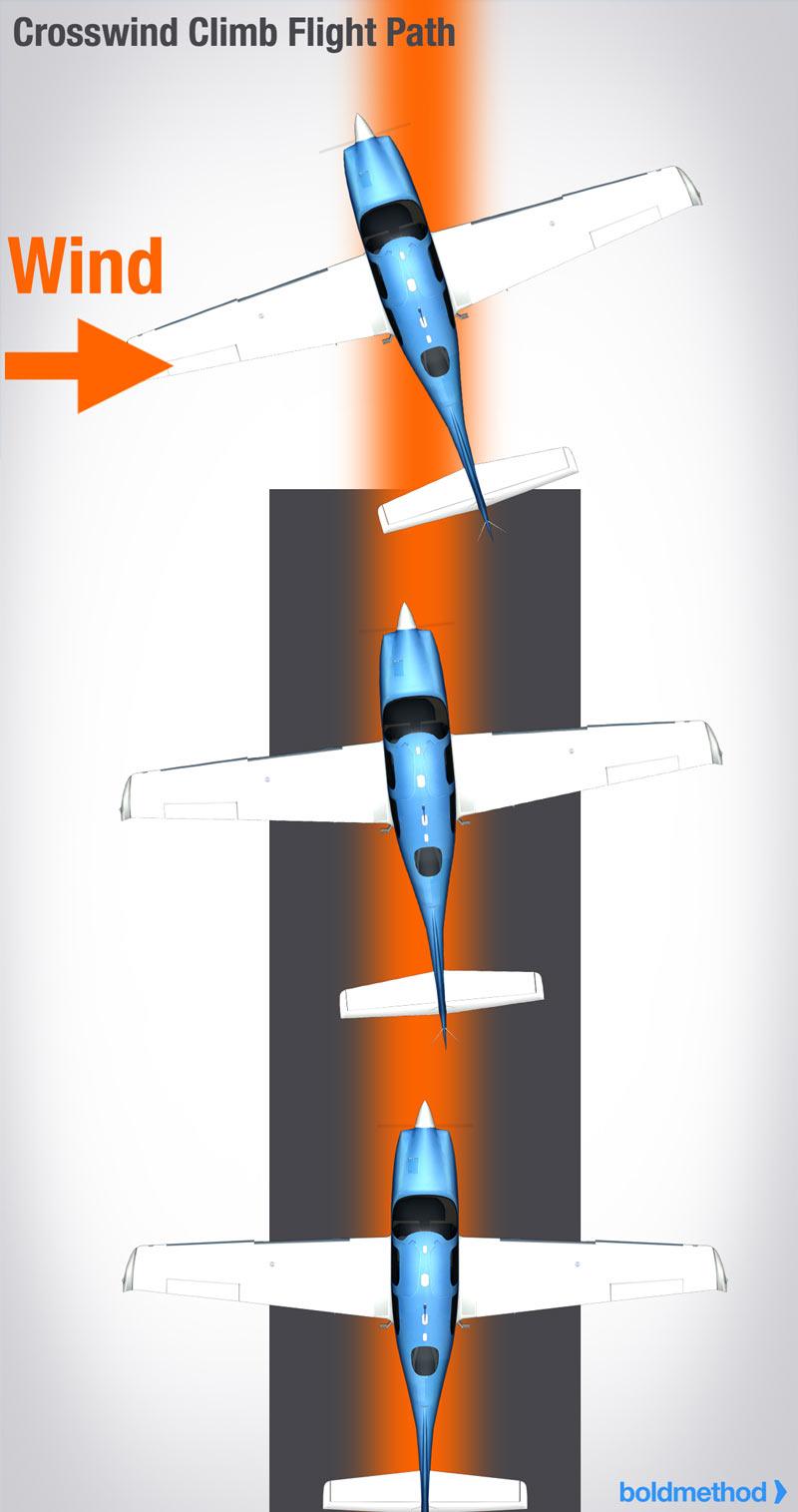 How To Make A Perfect Crosswind Takeoff | Boldmethod