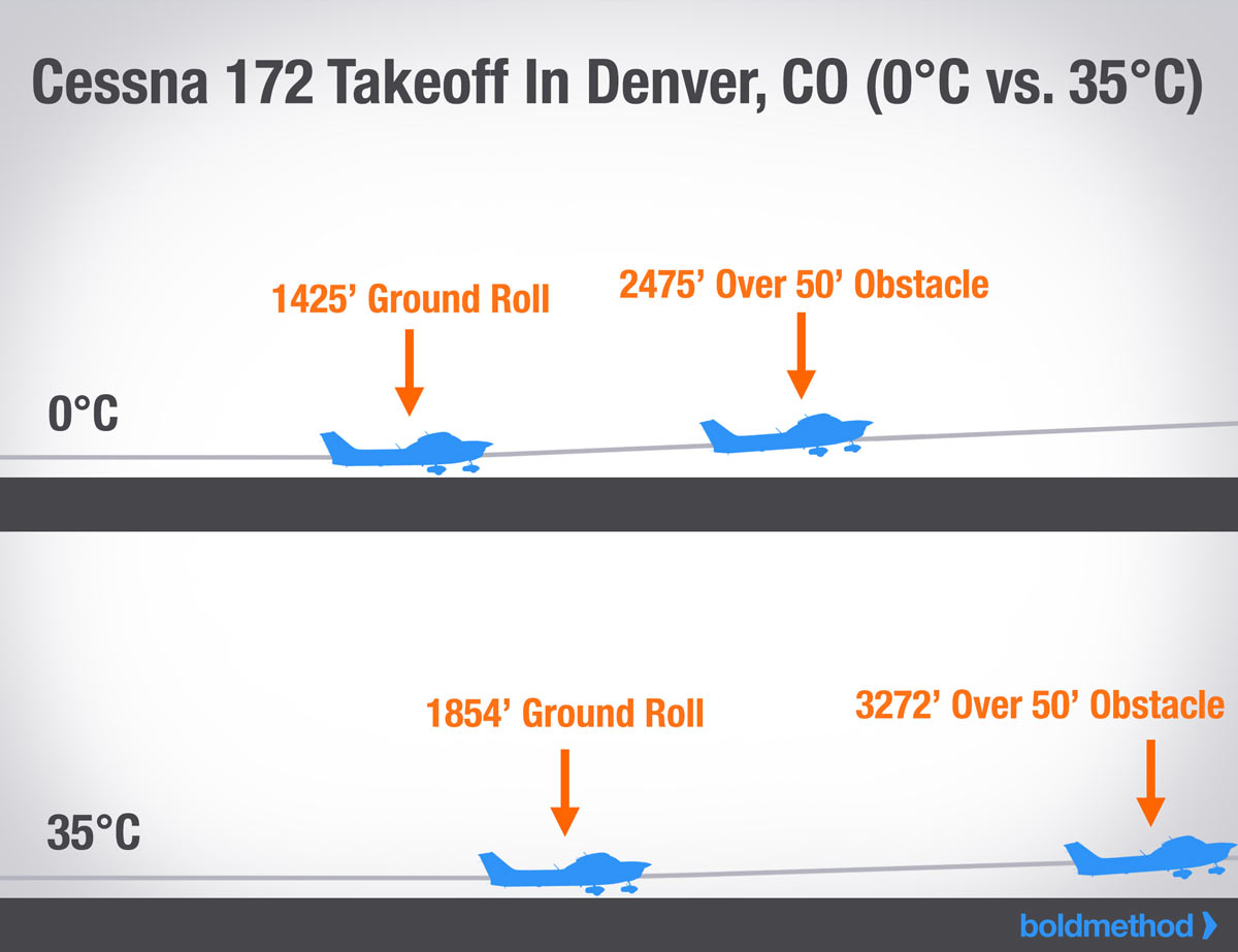 How To Make Sure You Have Plenty Of Runway For Your Next Takeoff