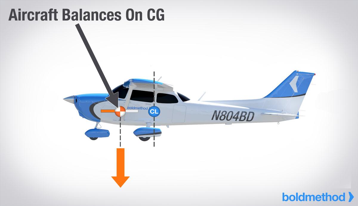 aircraft-balance