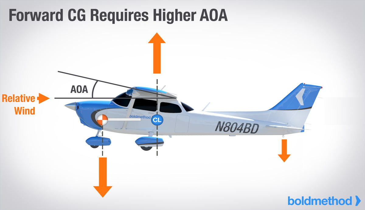 higher-aoa-forward-cg