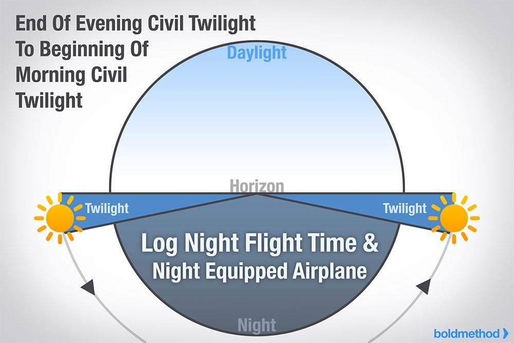 civil twilight definition joseph singhatey of thumb every pilot should 7197