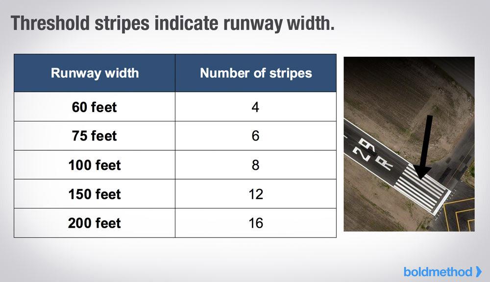 Each Runway Stripe Is 120 Feet Long Heres What Else Runway