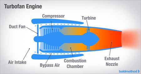7 Reasons Compressor Stalls Cause Jet Engine Failures