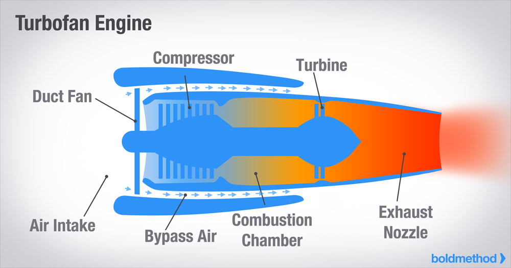 How The 4 Types Of Turbine Engines Work | Boldmethod | Turbine Engine Diagram |  | Boldmethod