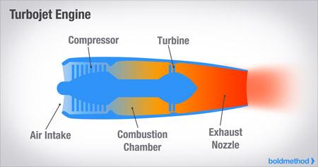 how the 4 types of turbine engines work boldmethod jet engine cutaway view turbojet engine diagram #2