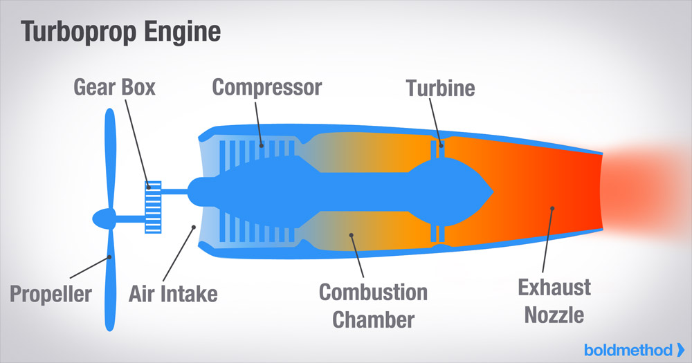 How The 4 Types Of Turbine Engines Work | BoldmethodBoldmethod