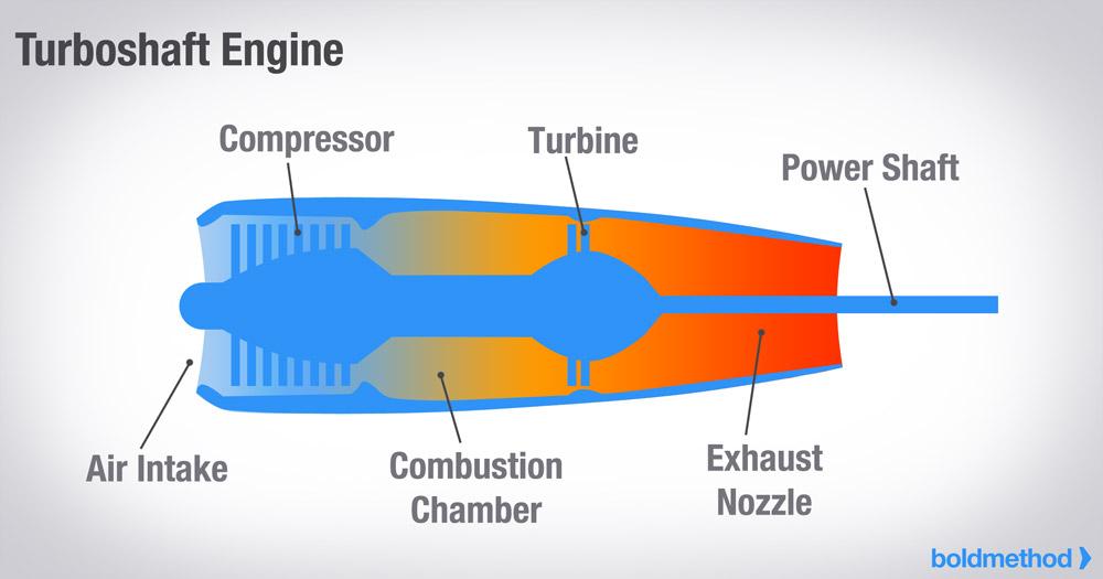 How The 4 Types Of Turbine Engines Work   Boldmethod   Turboprop Engine Diagram      Boldmethod