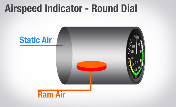 How Does Your Airspeed Indicator Work, And What Happens When