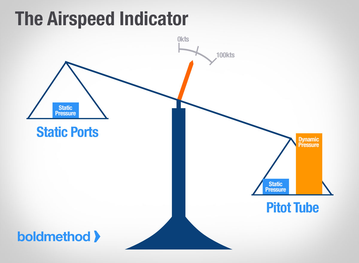 Cessna 172 Pitot Tube Heater Wiring Diagram Trusted Diagrams What Happens When Your Ices Over Boldmethod Tail Wheel