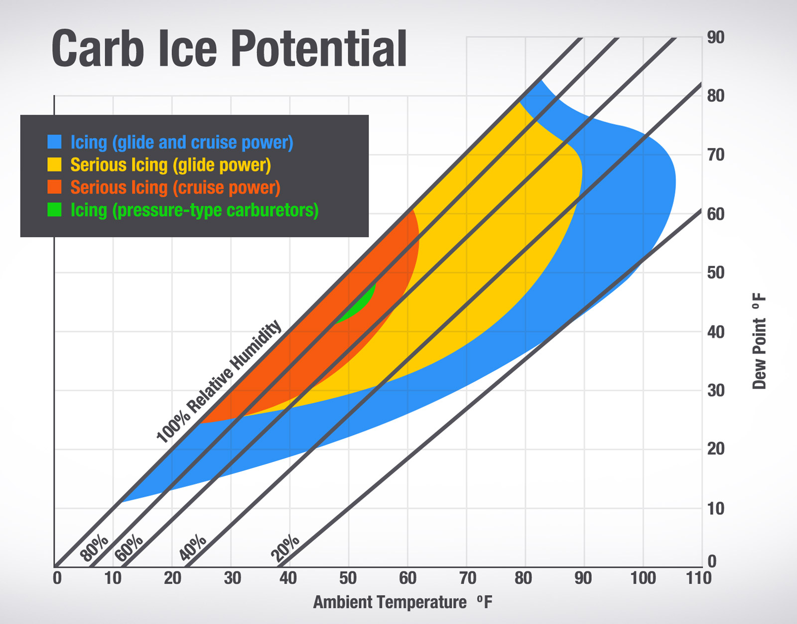 carb ice potential chart the pros and cons of carbureted vs fuel injected engines boldmethod