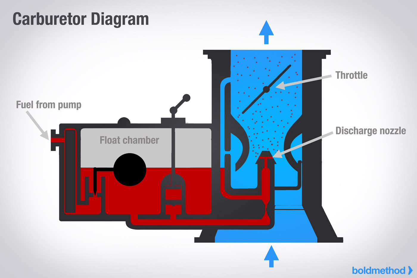 carburator-diagram