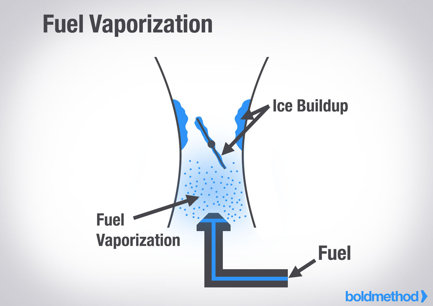 fuel vaporization the pros and cons of carbureted vs fuel injected engines boldmethod
